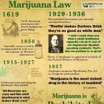 Brief History of Marijuana