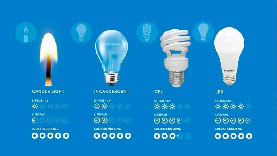 A comparison between candle light, incandescent, CFL, and LED lights